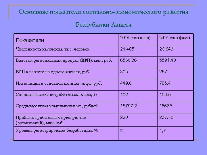 Основные показатели социально-экономического развития Республики Адыгея Показатели 2016 год (план) 2016 год (факт) Численность