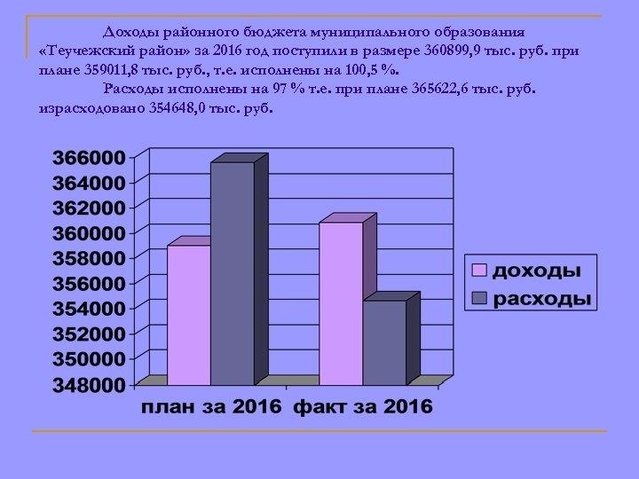 Доходы районного бюджета муниципального образования «Теучежский район» за 2016 год поступили в размере 360899,