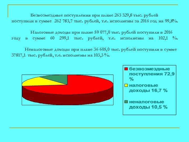 Безвозмездные поступления при плане 263 329, 8 тыс. рублей поступили в сумме 262 783,