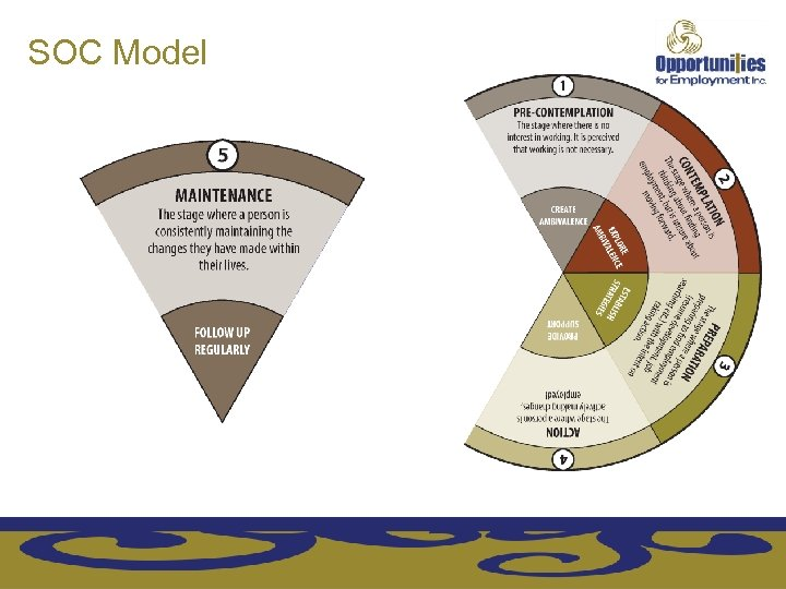 SOC Model