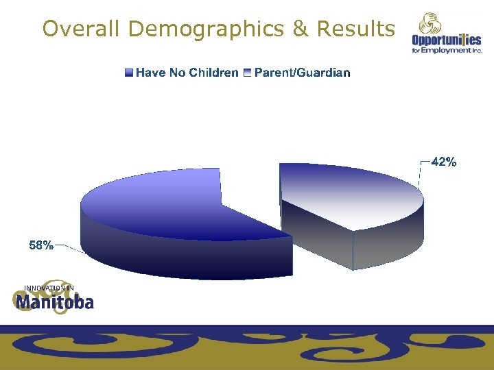 Overall Demographics & Results