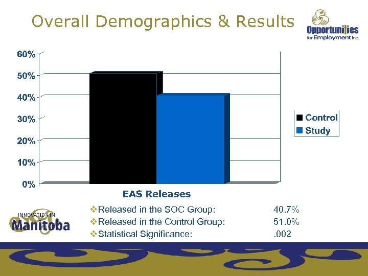 Overall Demographics & Results v. Released in the SOC Group: v. Released in the