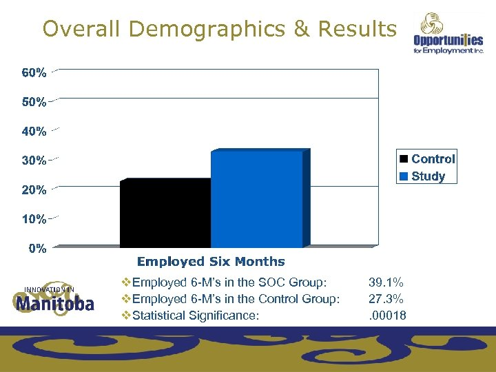 Overall Demographics & Results v. Employed 6 -M's in the SOC Group: v. Employed
