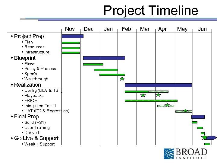 Project Timeline Nov • Project Prep • Plan • Resources • Infrastructure • Blueprint