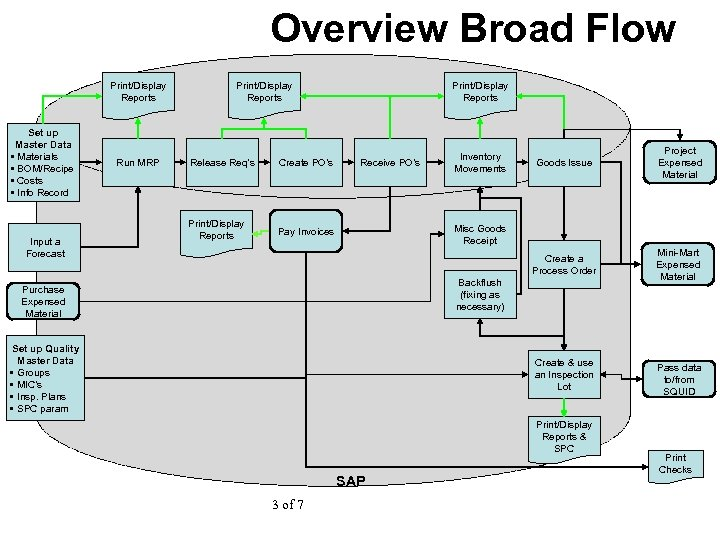 Overview Broad Flow Print/Display Reports Set up Master Data • Materials • BOM/Recipe •