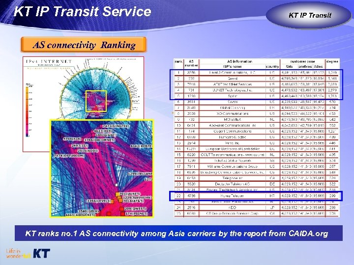 KT IP Transit Service KT IP Transit KT as Global Carrier AS connectivity Ranking