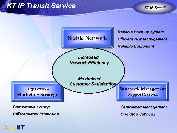 KT IP Transit Service KT IP Transit KT as Global Carrier Reliable Back up