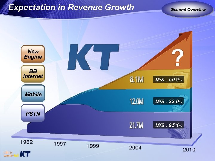 Expectation in Revenue Growth General Overview New Engine BB Internet M/S : 50. 9%
