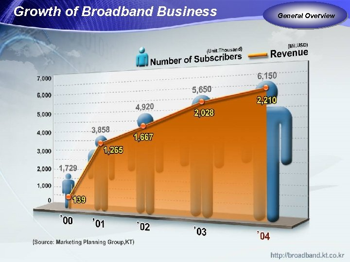 Growth of Broadband Business General Overview