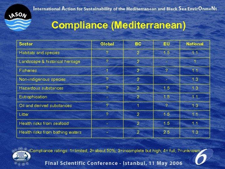 Compliance (Mediterranean) Sector Global BC EU National Habitats and species ? 2 1. 5