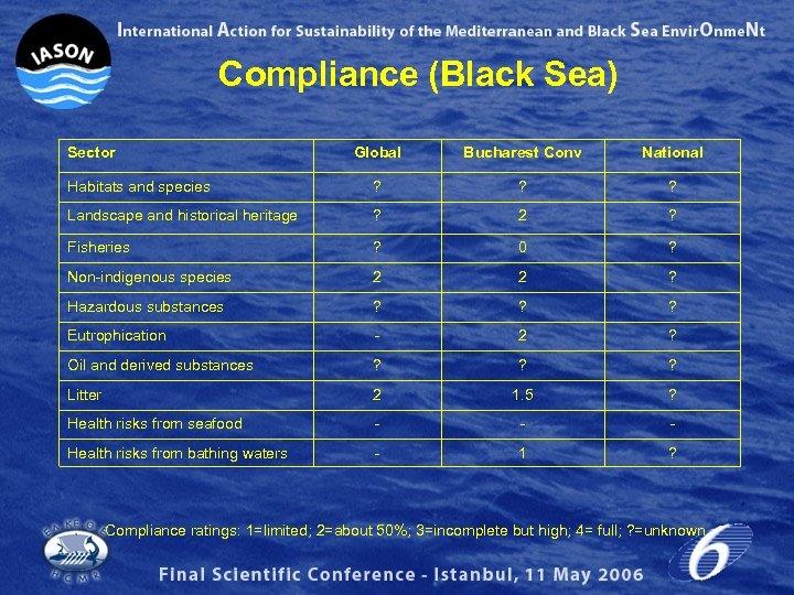 Compliance (Black Sea) Sector Global Bucharest Conv National Habitats and species ? ? ?