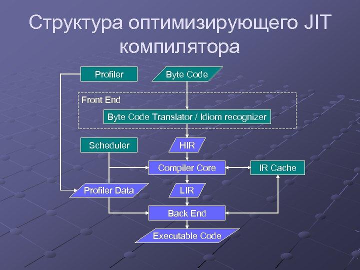 Структура оптимизирующего JIT компилятора Profiler Byte Code Front End Byte Code Translator / Idiom
