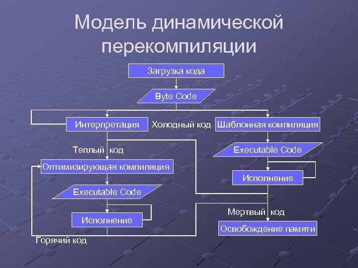 Модель динамической перекомпиляции Загрузка кода Byte Code Интерпретация Холодный код Шаблонная компиляция Теплый код