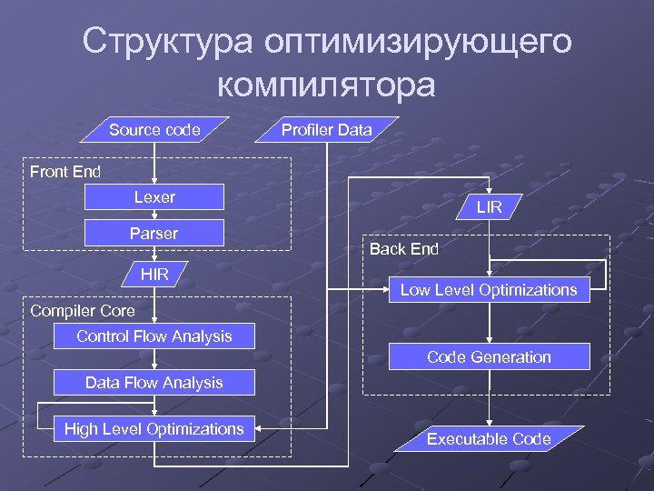 Структура оптимизирующего компилятора Source code Profiler Data Front End Lexer Parser HIR LIR Back