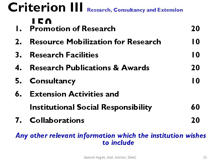 Criterion III Research, Consultancy and Extension 1. 150 Promotion of Research 20 2. Resource