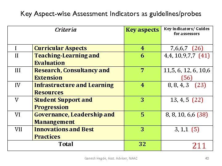 Key Aspect-wise Assessment Indicators as guidelines/probes Key aspects Criteria I II IV V VI