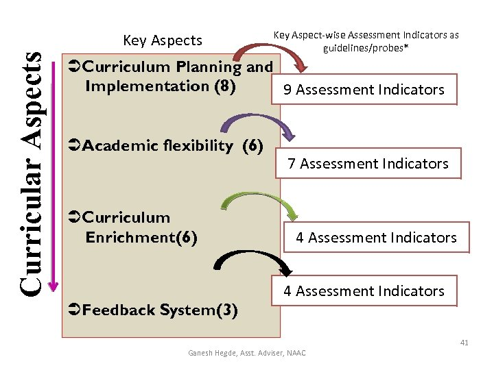 Curricular Aspects Key Aspect-wise Assessment Indicators as guidelines/probes* Curriculum Planning and Implementation (8) 9