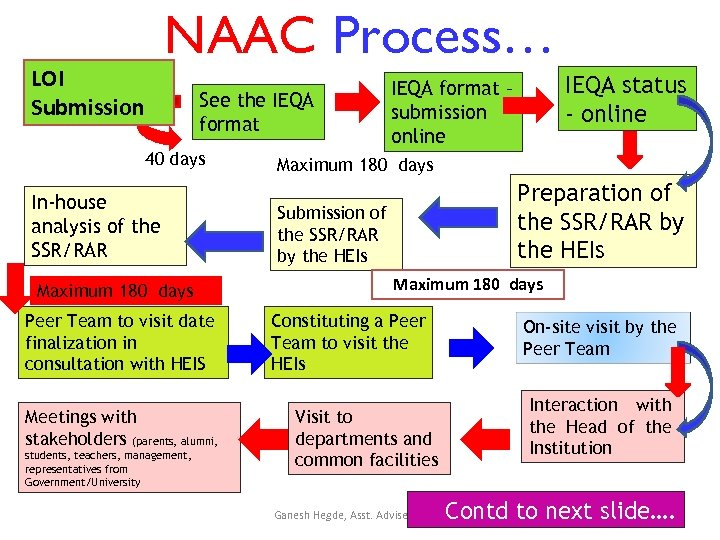 NAAC Process… LOI Submission See the IEQA format 40 days In-house analysis of the