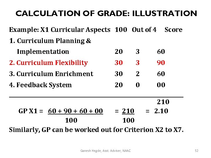 CALCULATION OF GRADE: ILLUSTRATION Example: X 1 Curricular Aspects 100 Out of 4 Score