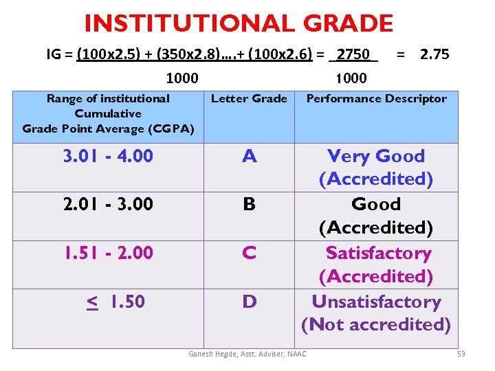 INSTITUTIONAL GRADE IG = (100 x 2. 5) + (350 x 2. 8)…. +