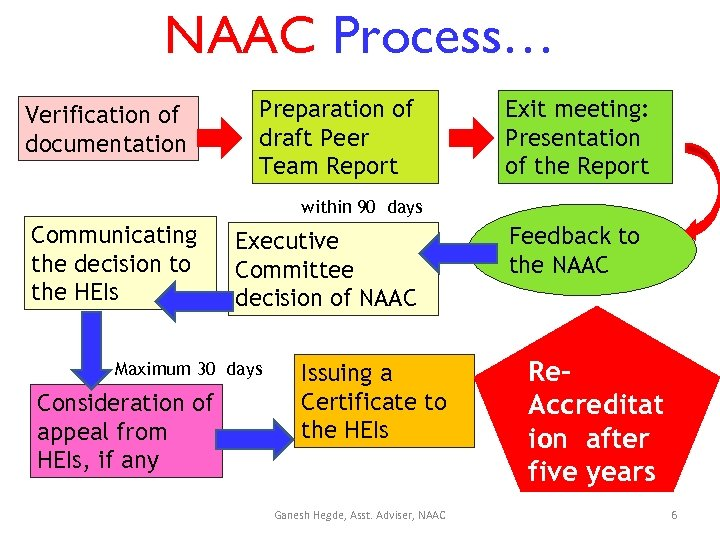 NAAC Process… Verification of documentation Preparation of draft Peer Team Report Exit meeting: Presentation