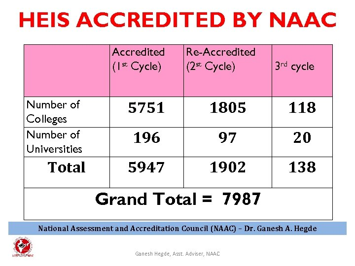 HEIS ACCREDITED BY NAAC Accredited (1 st Cycle) Re-Accredited (2 st Cycle) 3 rd