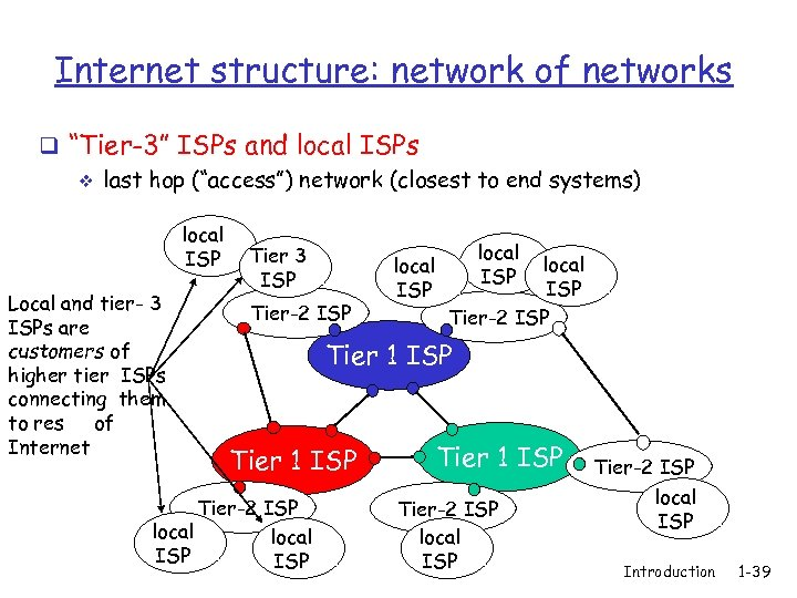 """Internet structure: network of networks q """"Tier-3"""" ISPs and local ISPs v last hop"""