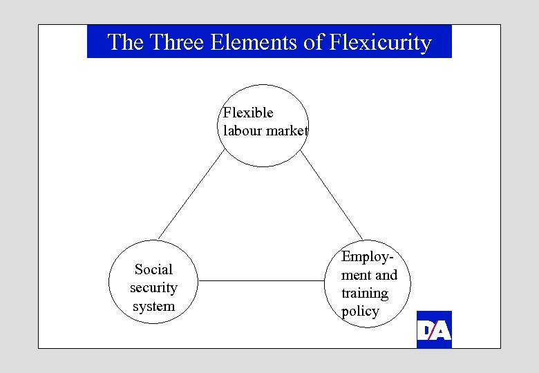 The Three Elements of Flexicurity Flexible labour market Social security system Employment and training