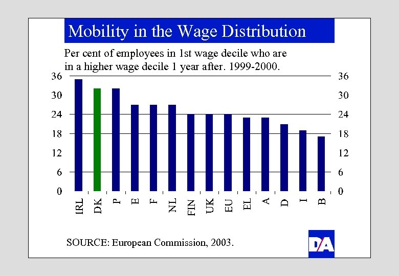 Mobility in the Wage Distribution Per cent of employees in 1 st wage decile