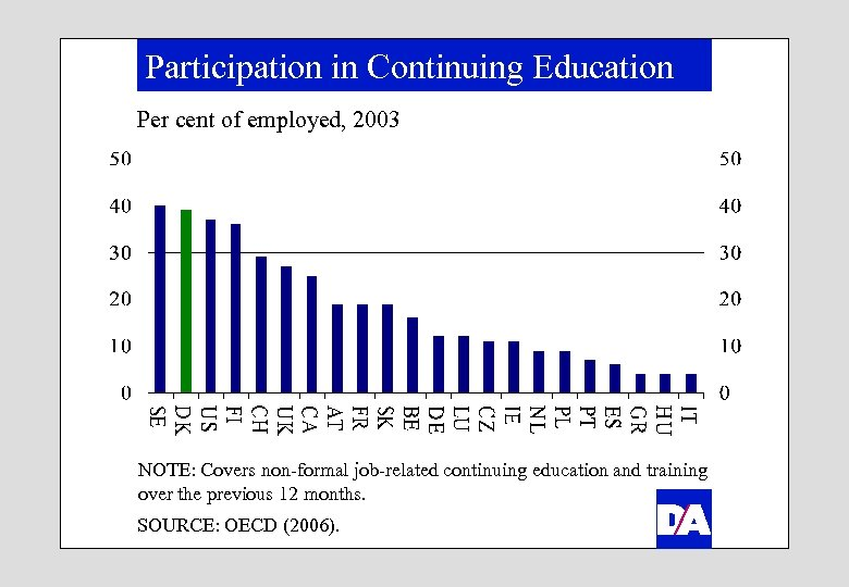 Participation in Continuing Education Per cent of employed, 2003 NOTE: Covers non-formal job-related continuing