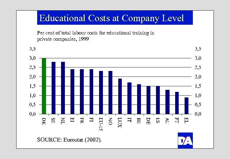 Educational Costs at Company Level Per cent of total labour costs for educational training