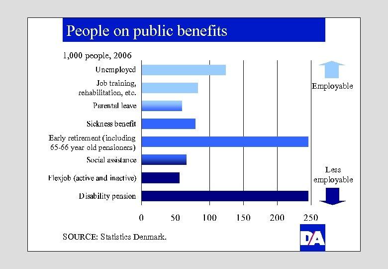 People on public benefits 1, 000 people, 2006 Job training, rehabilitation, etc. Employable Early