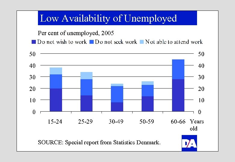 Low Availability of Unemployed Per cent of unemployed, 2005 Years old SOURCE: Special report
