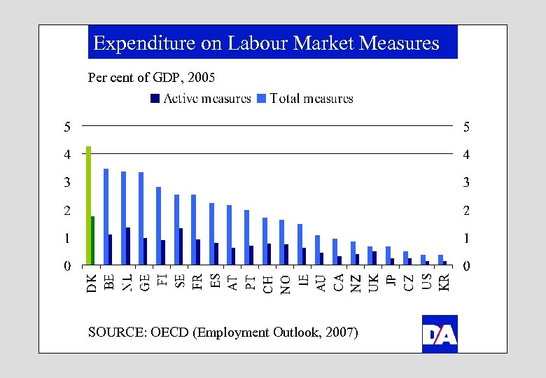 Expenditure on Labour Market Measures Per cent of GDP, 2005 SOURCE: OECD (Employment Outlook,