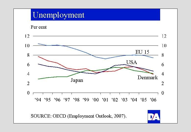 Unemployment Per cent EU 15 USA Japan SOURCE: OECD (Employment Outlook, 2007). Denmark
