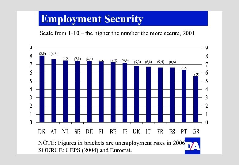 Employment Security Scale from 1 -10 – the higher the number the more secure,