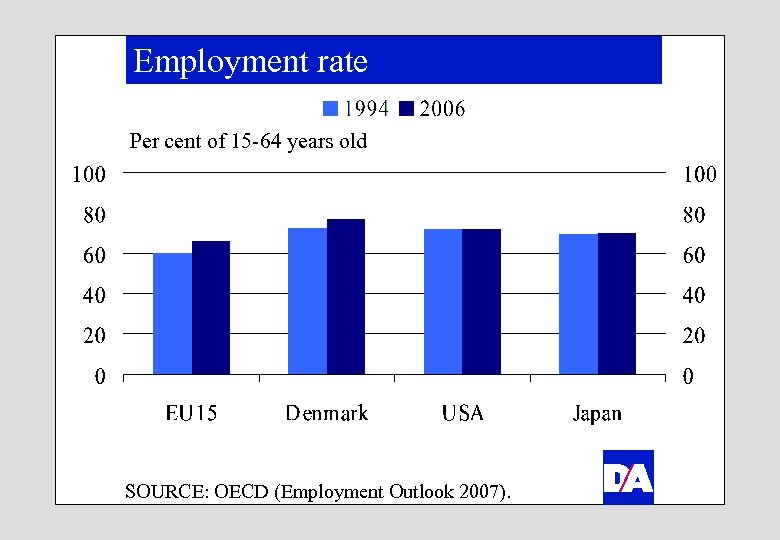 Employment rate Per cent of 15 -64 years old SOURCE: OECD (Employment Outlook 2007).