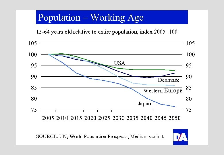 Population – Working Age 15 -64 years old relative to entire population, index 2005=100
