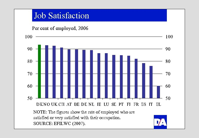 Job Satisfaction Per cent of employed, 2006 NOTE: The figures show the rate of