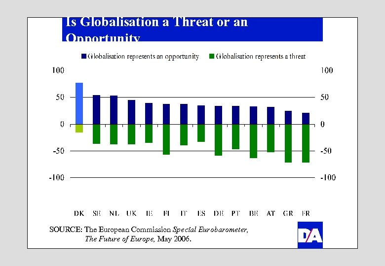 Is Globalisation a Threat or an Opportunity SOURCE: The European Commission Special Eurobarometer, The
