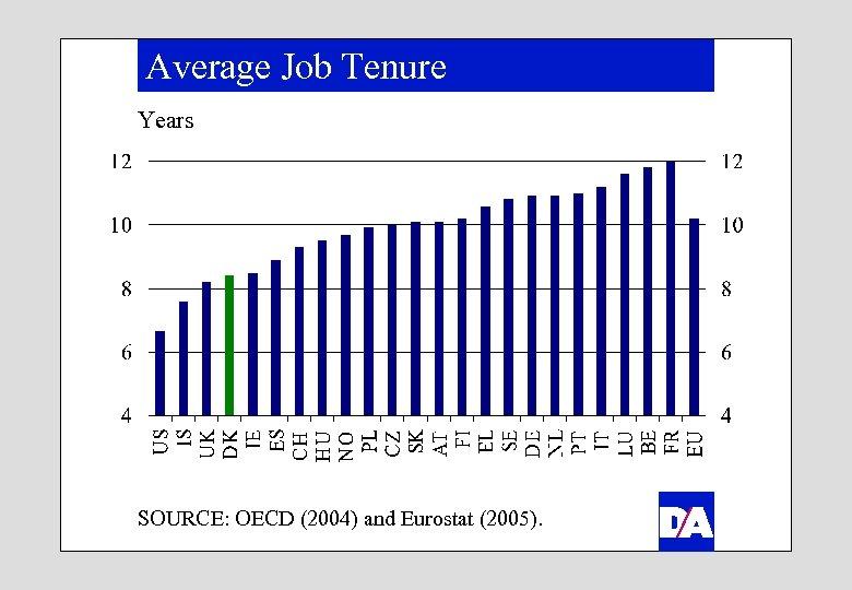 Average Job Tenure Years SOURCE: OECD (2004) and Eurostat (2005).