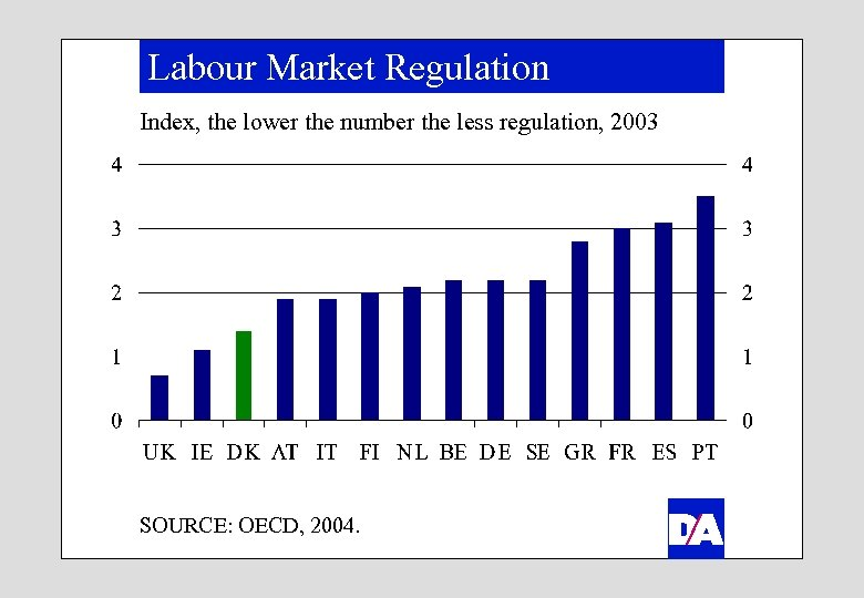 Labour Market Regulation Index, the lower the number the less regulation, 2003 SOURCE: OECD,