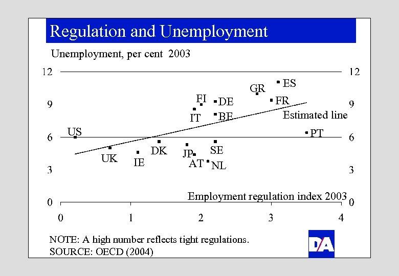 Regulation and Unemployment, per cent 2003 FI IT GR DE BE US ES FR
