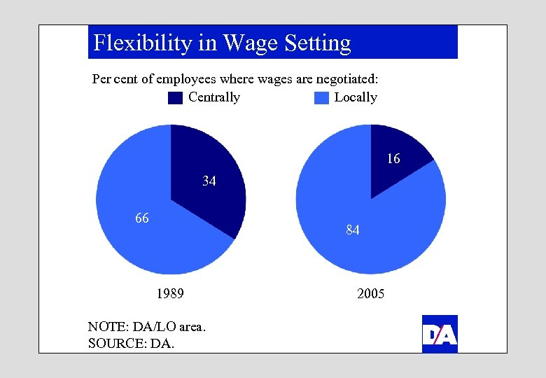 Flexibility in Wage Setting Per cent of employees where wages are negotiated: Centrally Locally