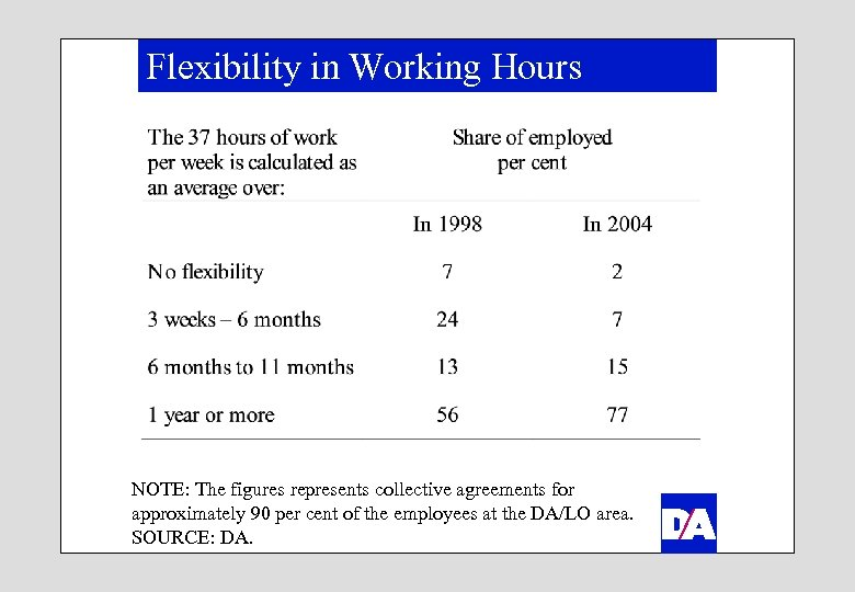 Flexibility in Working Hours NOTE: The figures represents collective agreements for approximately 90 per