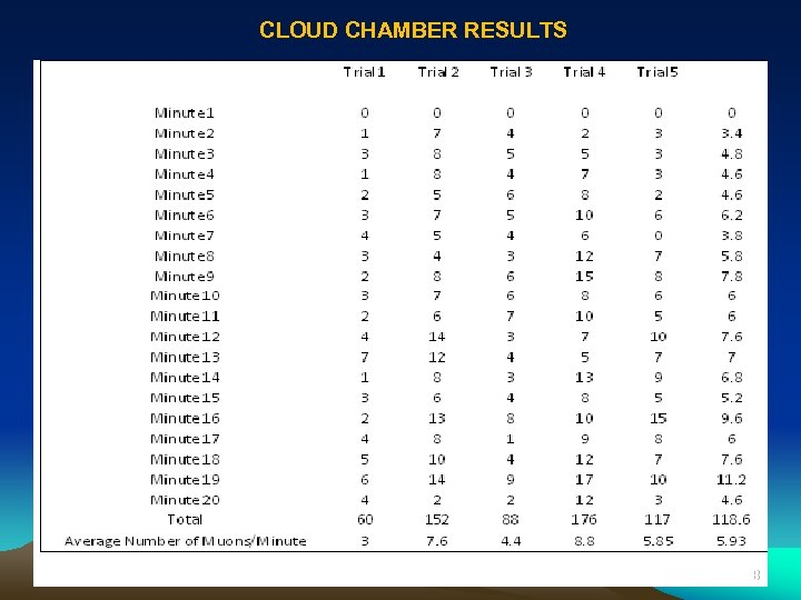 CLOUD CHAMBER RESULTS 18