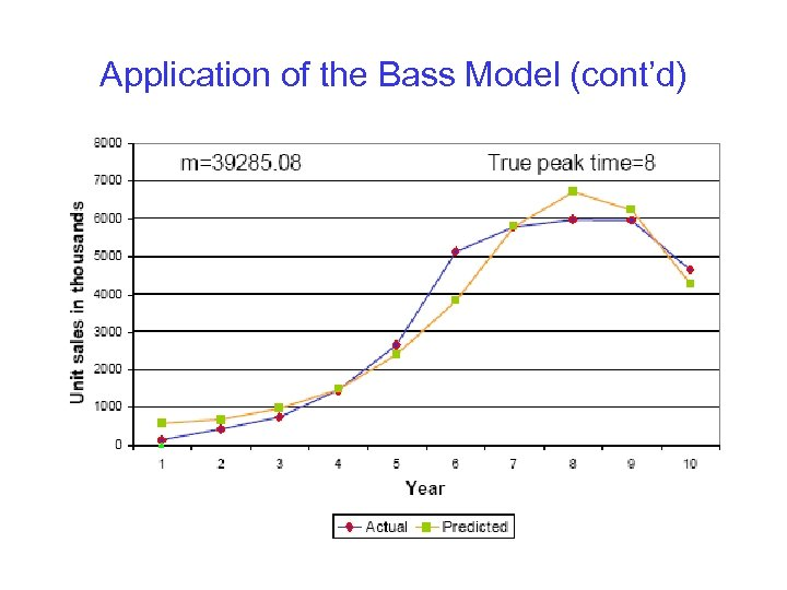 Application of the Bass Model (cont'd)