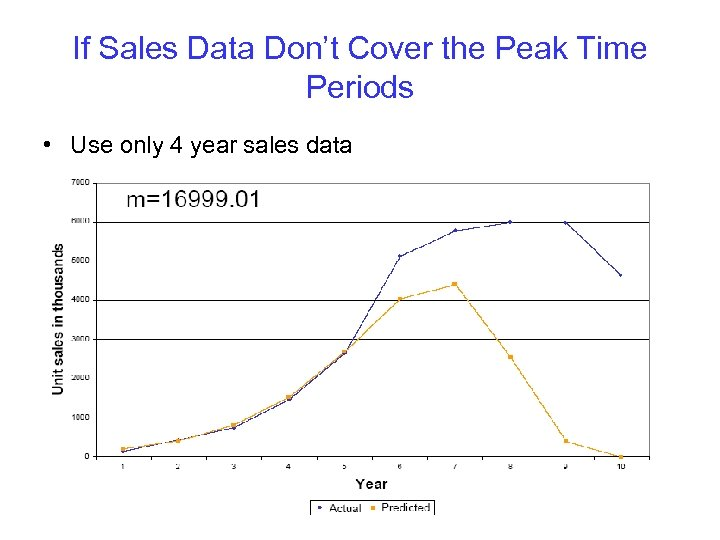 If Sales Data Don't Cover the Peak Time Periods • Use only 4 year