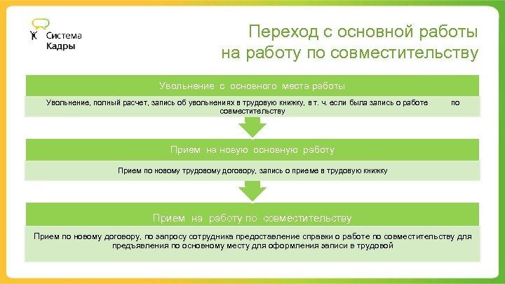 Переход с основной работы на работу по совместительству Увольнение с основного места работы Увольнение,