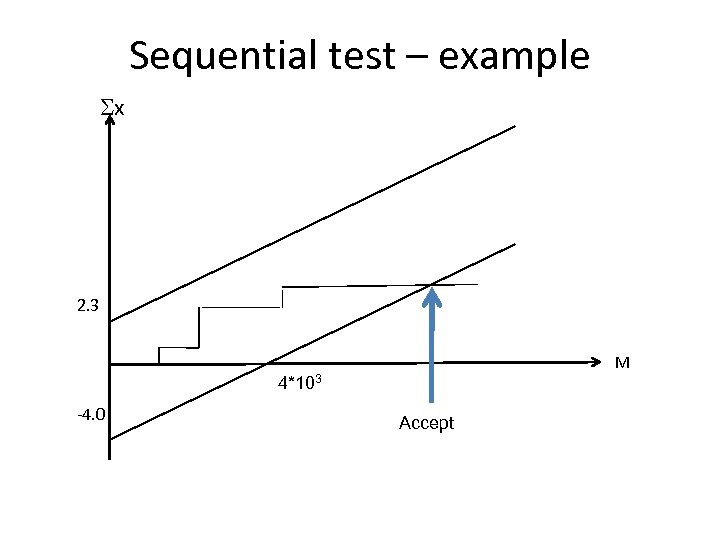 Sequential test – example Sx 2. 3 M 4*103 -4. 0 Accept